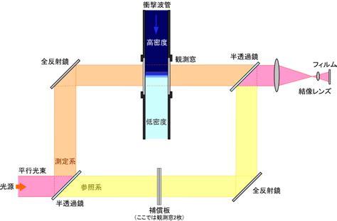 図16-5 マッハ-ツェンダー干渉計法