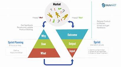 Input Output Outcome Scrum Conclusion Business Between