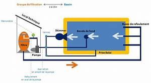 comment fonctionne la filtration d39une piscine With fonctionnement pompe a chaleur piscine 7 le local technique de la piscine