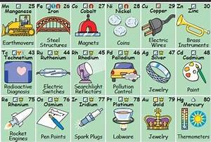 Dyslexia Untied: Images of Chemical Elements of Periodic Table