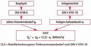 Gesamtenergiebedarf Berechnen : energieeinsparverordnung enev anforderungen an ~ Themetempest.com Abrechnung
