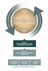 Kaizen Financial Planning Process