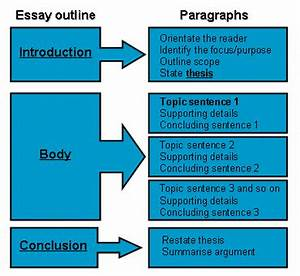 creative writing quizlet creative writing research proposal creative writing about a car race
