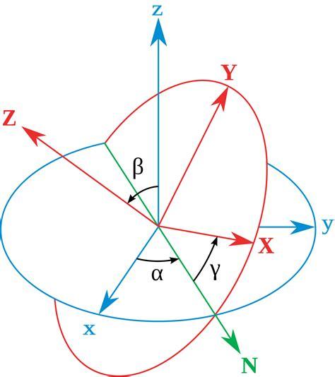 Euler Angles Wikipedia