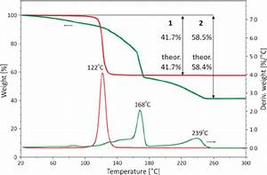 Thermogravimetric Analysis  Tga  Dtg  Traces Showing The