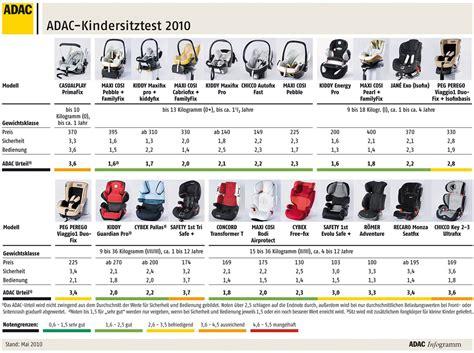 adac test siege auto kindersitztest 2010