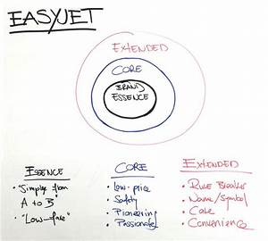 8 Best Brand Diagrams Images On Pinterest