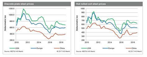 steel value steel price forecast and market outlook ihs markit