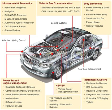 Car Electronics by Intelligent Automotives Automotive Embedded Solutions