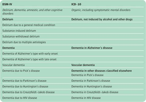 dementia delirium   neuropsychiatric disorders