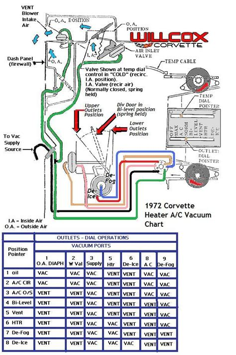 1968 Corvette Heater Wiring Diagram by 1972 Corvette Heater And Air Conditioning Vacuum Schematic