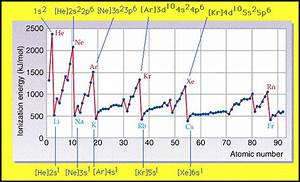 How do the values of successive ionization energies ...