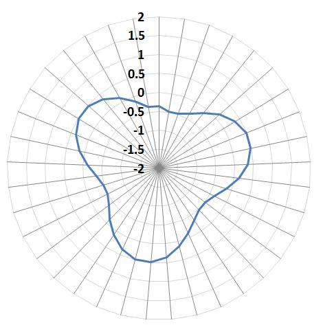 changing axis options  polar plots  matplotlibpython