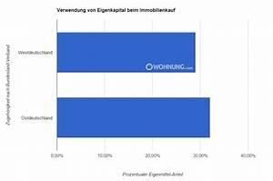 Maklergebühren Hauskauf 2015 : wohneigentum kauf ohne eigenkapital ratgeber ~ Orissabook.com Haus und Dekorationen