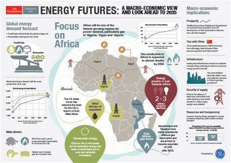 Infographic Portraying Africa's Energy Future To 2035 Data Powered By General Electric Lifetime Fitness Yoga Schedule Johns Creek Tv Hawaii Plymouth The Rim Project Runway Timeline Generator Liverpool Vs Fulham Time Rochester Hills