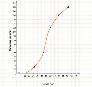 Cumulative Relative Frequency Distribution Graph