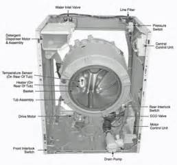 Hotpoint Washing Machine Parts Diagram
