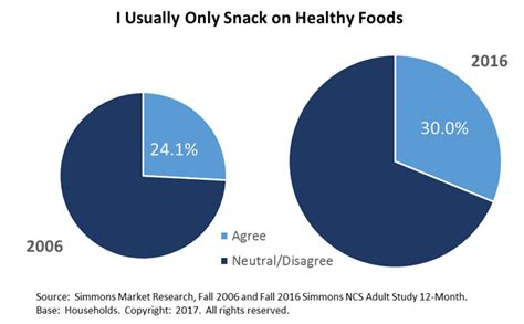 Healthy Snack Market Growth | Vegetarian Recipes