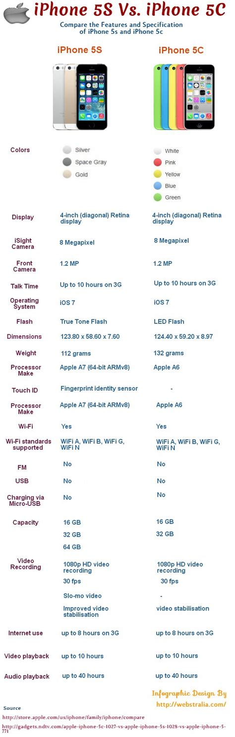compare iphone 5c and 5s compare iphone 5s and iphone 5c infographic ucollect