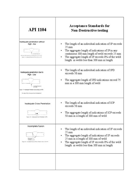 API 1104 ACCEPTANCE CRITERIA | Porosity | Welding