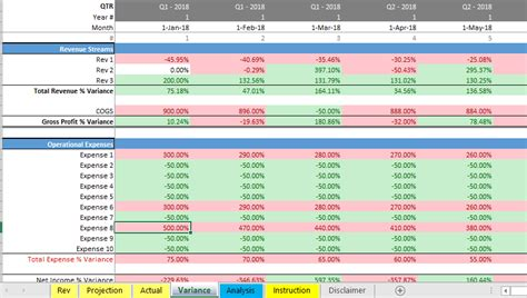 year budget  actual template efinancialmodels