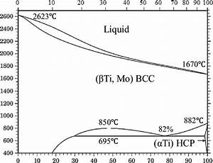 Mo Ti Binary Alloy Phase Diagram  22