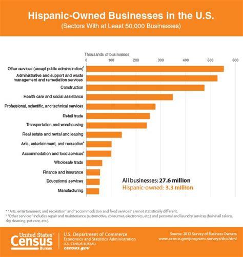 census bureau statistics u s census bureau kicks national hispanic heritage