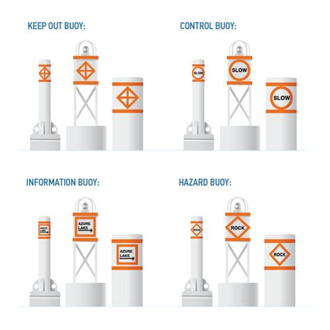 Boating Signs And Buoys by Special Buoys And Flags For Boaters Boatsmart Knowledgebase