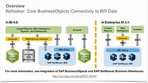 When Bw Moves To Hana  Potential Impacts To The Sap
