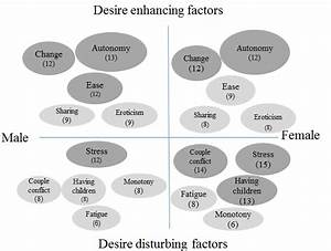 Factors That Enhance And Factors That Disturb Desire  Organized