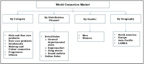 Cosmetics Market Size, Share, Industry Trends And Analysis Business Model Canvas Uses Elements Spotify Template Questions Zara Lean Kickstarter Gucci