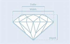 Ideal Diamond Depth And Table By Cut