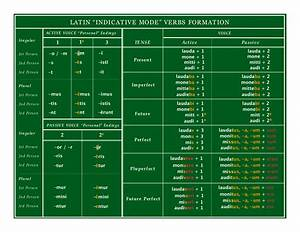 Conjugation Chart Latin What You See Is What You Get Or A Satellite View Of