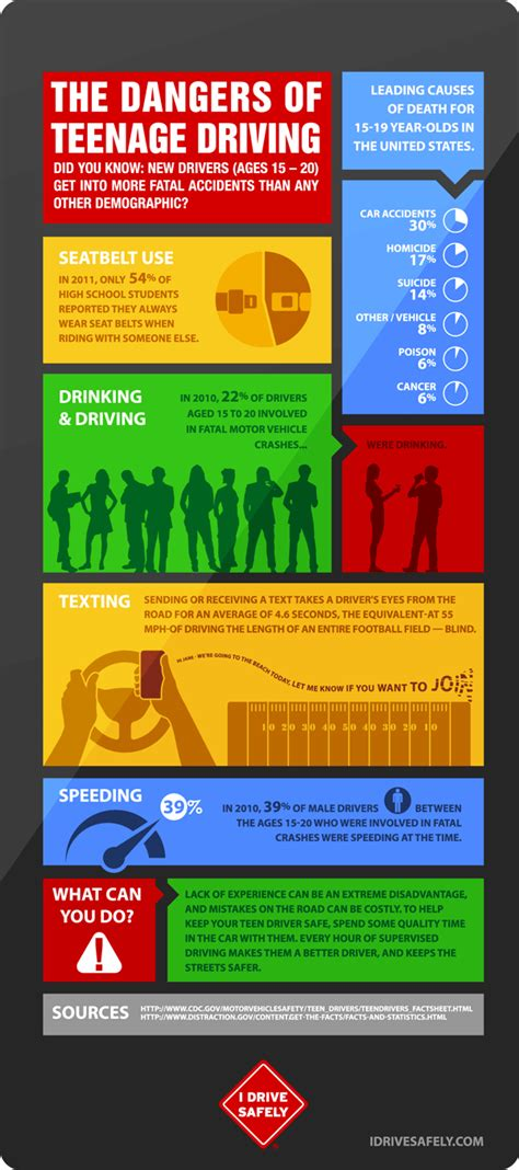 infographic  dangers  teenage driving