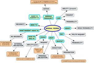 modal verbs omega4study