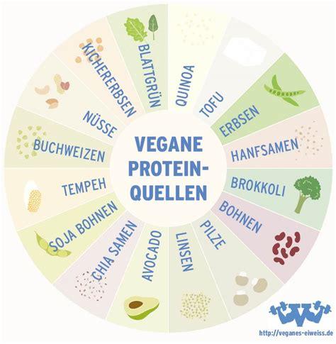vegane proteinquellen muskelaufbau