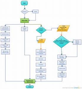 Mcd Chart Mcdonald S Corporation Riyadlatin Nufus