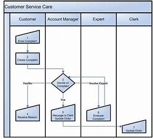 Business Process Diagram For Like Example  Company Sending
