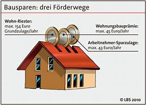 Lbs Wohn Riester : ratgeberartikel mit dem f rder hattrick ins eigenheim ~ Lizthompson.info Haus und Dekorationen