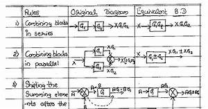 Block Diagram Reduction Rule