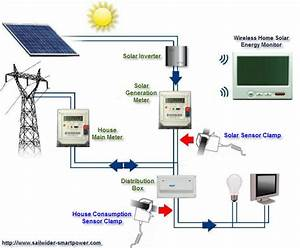 Wireless Electricity Energy Monitors With Home Solar Power Generator Plant Monitoring Function