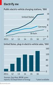 Tesla Charging Rate Chart An Infrastructure For Charging Electric Vehicles Takes