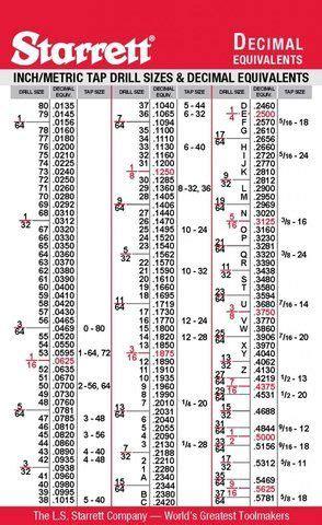charts tap drill size decimal equivalents photo