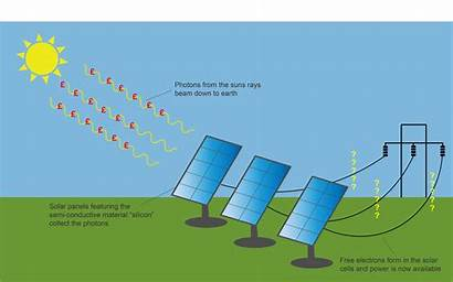 Solar Panels Pv Increase Value Surveyors Castle