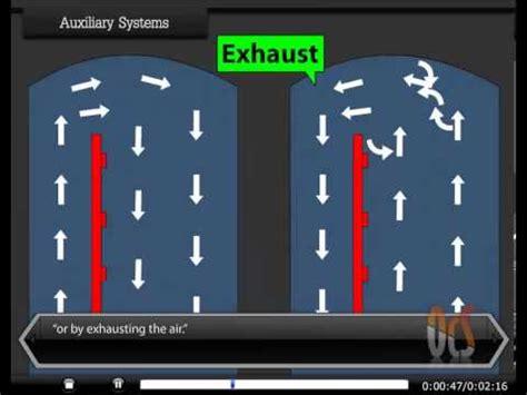 auxillary systems   ventilation animation  ocs
