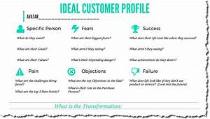 How to build your ideal customer profile for Sales customer profile template