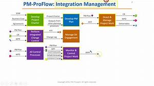 Pmp Hack  3  How To Learn The Flow Of The Pmp Process