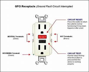 Gfci Outlet Won U0026 39 T Reset  Check This Out