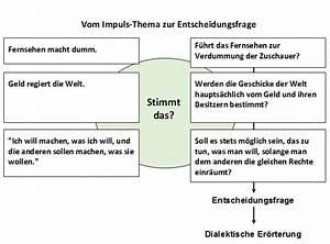 Fernsehen Macht Dumm : impulsthema ~ Frokenaadalensverden.com Haus und Dekorationen
