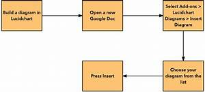 How To Make A Flowchart In Google Docs
